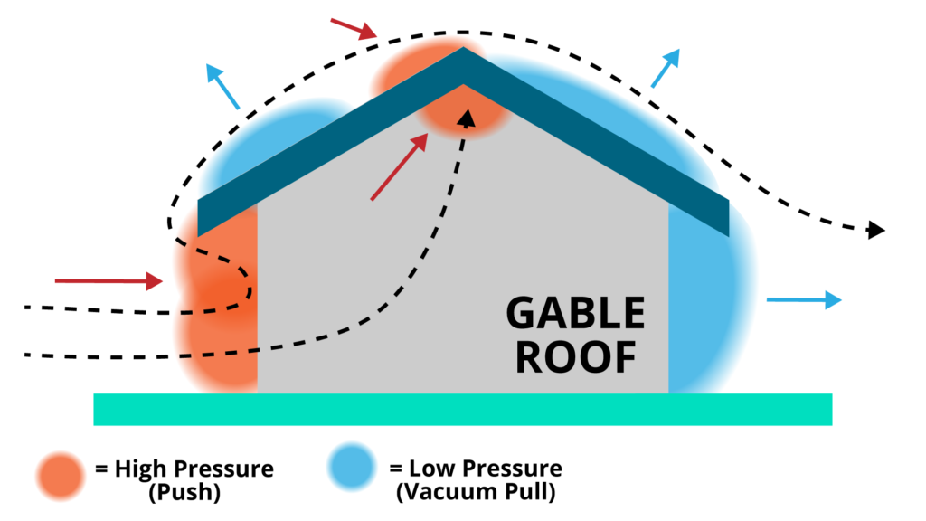 gable roof shape high low pressure