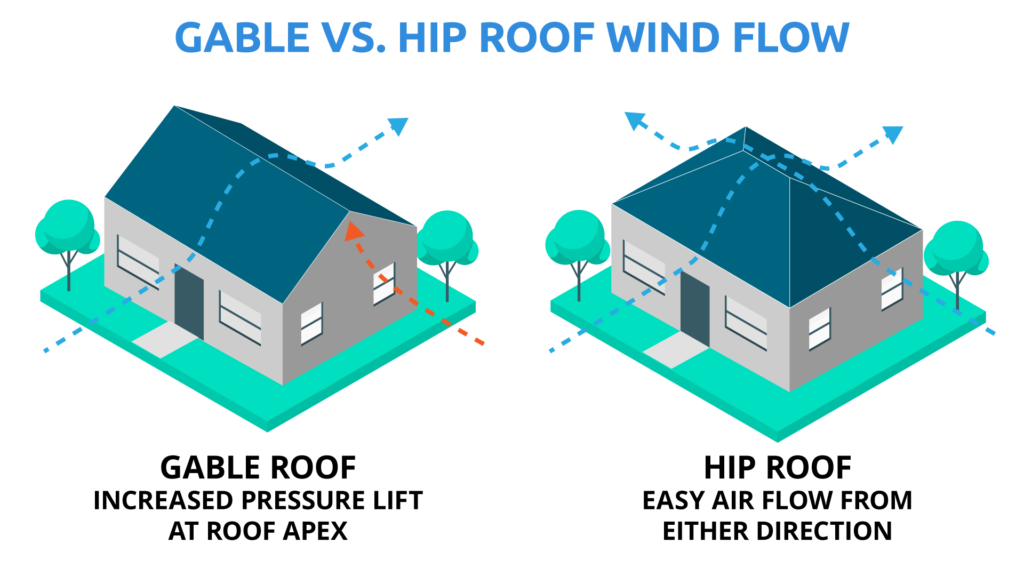 How Your Roof Shape Affects Your Homeowners Insurance Premiums